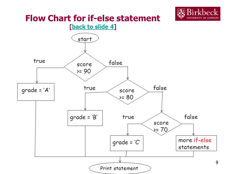 Flow Chart for if-else statement [back to slide 4]